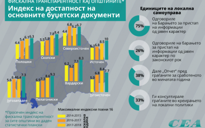 Општина Делчево во групата општини со најдобра фискална транспарентност